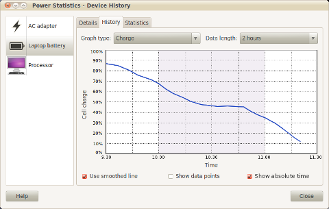 The laptop battery's charge history over the last week.